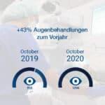 OP Statistik 2019 vs. 2020